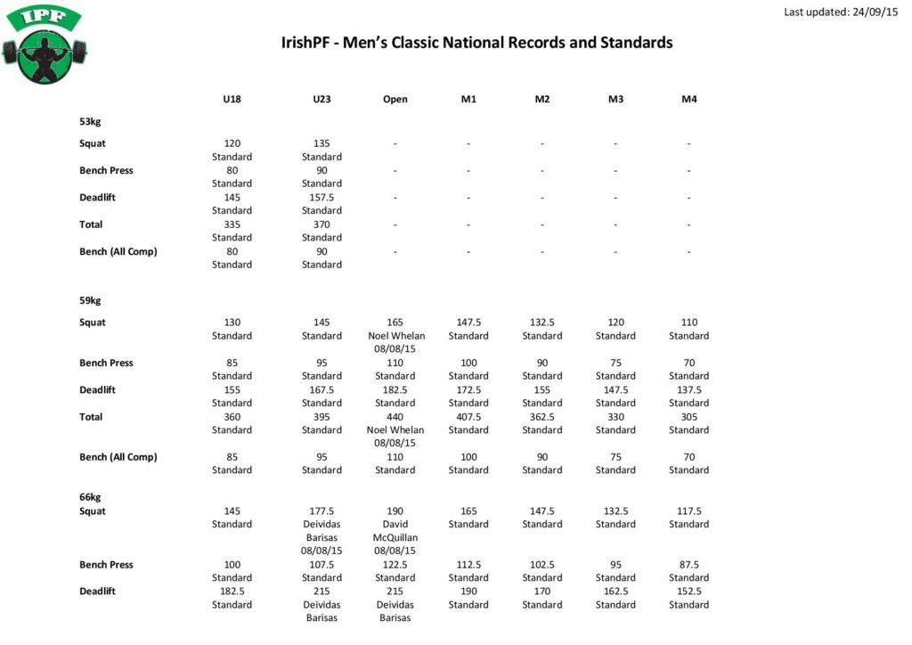 IrishPF Men 27s Classic National Records and Standards 24.09.15-page-001